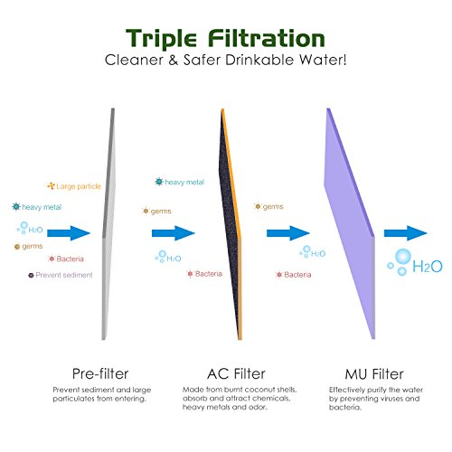 0.01 Micron Absolute Hollow Fiber Membrane