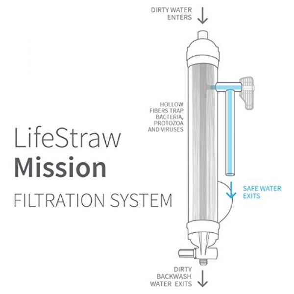 LifeStraw Survival Water Filter 2 LifeStraw Mission Water Purification System, High-Volume Gravity-Fed Purifier for Camping and Emergency Preparedness