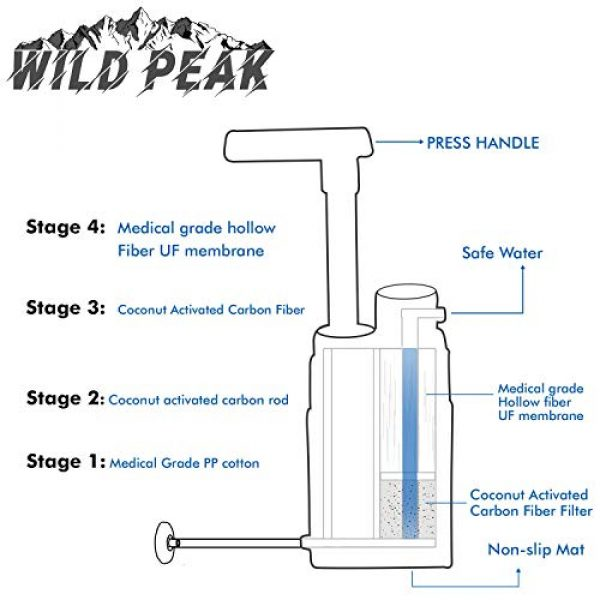 Wild Peak Survival Water Filter 7 Wild Peak Stay Alive-3 Outdoor Tactical 4-Stage Water Filter Emergency Pump with Activated Carbon for Survival, Camping, Hiking, Climbing, Backpacking (5000 Liters)