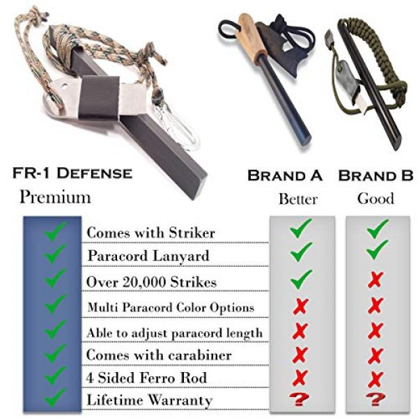 FR-1 Defense Survival Fire Starter 4 FR-1 Defense Fire Starter Ferro Rod, Fire Steel, Fire Starting Tool, 4 Sided Ferrocerium Rod with Colored Paracord Options. Great for Backpacking Gear and Camping Gear.