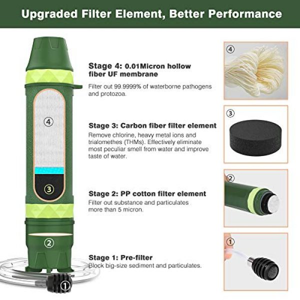 MoKo Survival Water Filter 3 MoKo Portable Water Filter Straw, Personal Water Filtration System Outdoor Survival Emergency Water Purifier for Camping, Hiking, Fishing, Travel, Backpacking - Army Green
